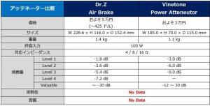 アッテネーター比較表_Dr.Z Air Brake vs Vinetone Power Atteneutor