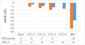 アッテネーター音量変化_Dr.Z Air Brake vs Vinetone_Power Attenuator