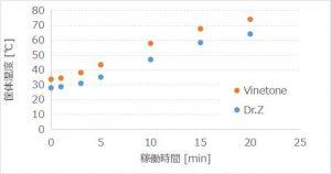 アッテネーターの発熱比較 Dr.Z Air Brake vs Vinetone_Power Attenuator