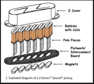 Zexcoil Pickup構造